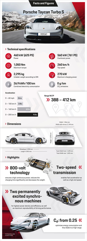 2020 Porsche Taycan | Rancho Mirage CA